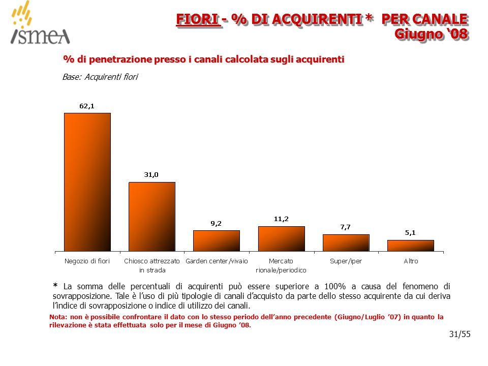 © 2005 ISMEA-Il mercato dei prodotti floricoli Job 6300 31/36 31/55 Base: Acquirenti fiori % di penetrazione presso i canali calcolata sugli acquirenti FIORI - % DI ACQUIRENTI * PER CANALE Giugno '08 * La somma delle percentuali di acquirenti può essere superiore a 100% a causa del fenomeno di sovrapposizione.