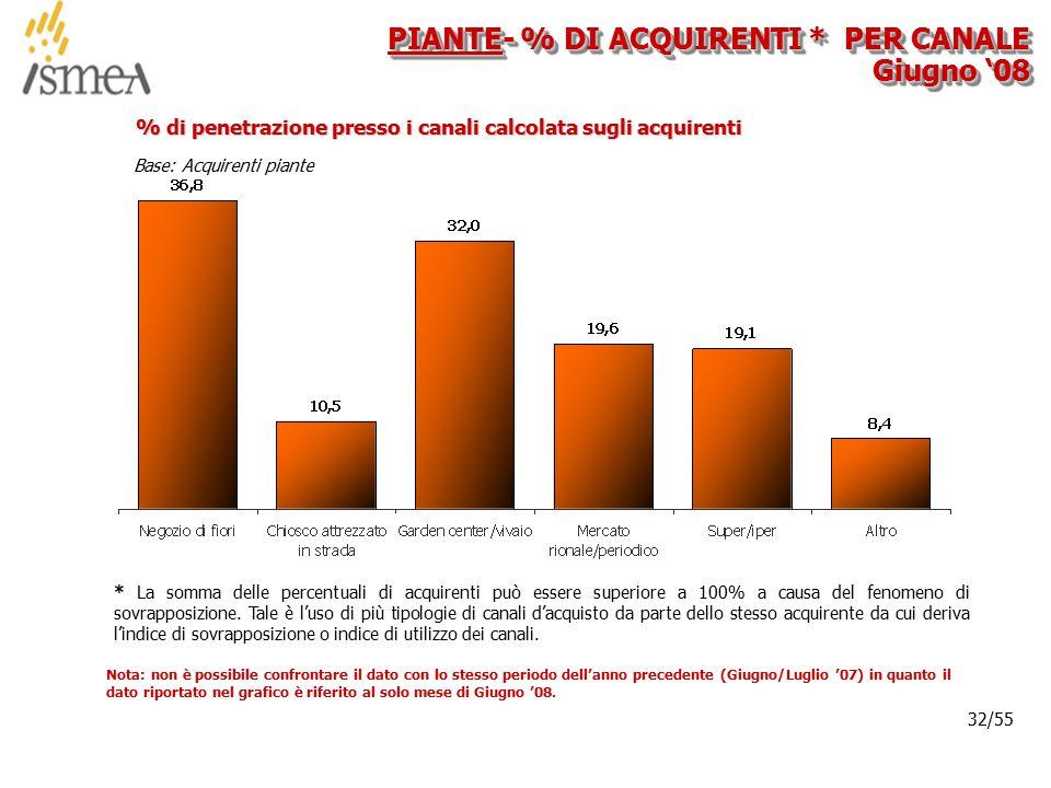 © 2005 ISMEA-Il mercato dei prodotti floricoli Job 6300 32/36 32/55 Base: Acquirenti piante % di penetrazione presso i canali calcolata sugli acquiren