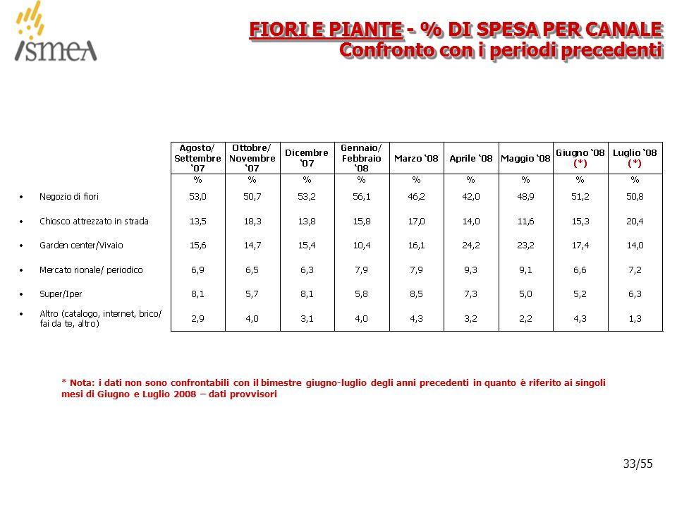 © 2005 ISMEA-Il mercato dei prodotti floricoli Job 6300 33/36 33/55 FIORI E PIANTE - % DI SPESA PER CANALE Confronto con i periodi precedenti * Nota: