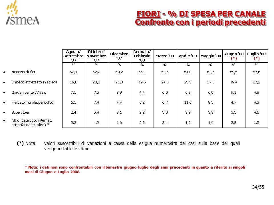 © 2005 ISMEA-Il mercato dei prodotti floricoli Job 6300 34/36 34/55 FIORI - % DI SPESA PER CANALE Confronto con i periodi precedenti (*) Nota: valori suscettibili di variazioni a causa della esigua numerosità dei casi sulla base dei quali vengono fatte le stime * Nota: i dati non sono confrontabili con il bimestre giugno-luglio degli anni precedenti in quanto è riferito ai singoli mesi di Giugno e Luglio 2008