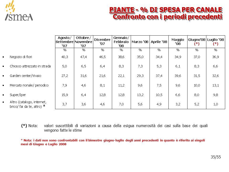 © 2005 ISMEA-Il mercato dei prodotti floricoli Job 6300 35/36 35/55 PIANTE - % DI SPESA PER CANALE Confronto con i periodi precedenti (*) Nota: valori suscettibili di variazioni a causa della esigua numerosità dei casi sulla base dei quali vengono fatte le stime * Nota: i dati non sono confrontabili con il bimestre giugno-luglio degli anni precedenti in quanto è riferito ai singoli mesi di Giugno e Luglio 2008