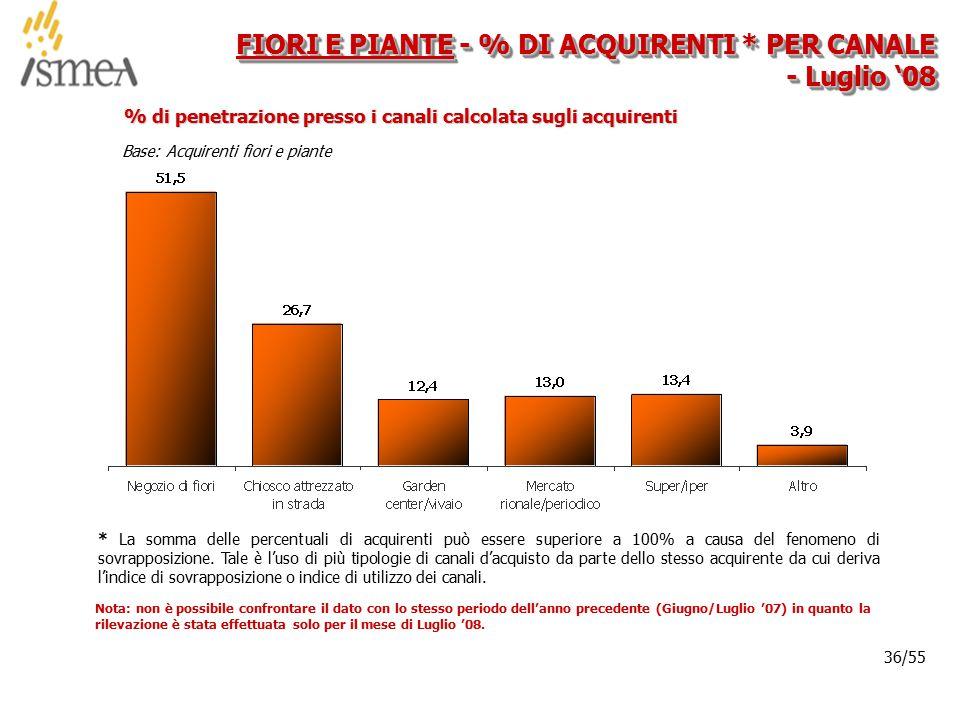 © 2005 ISMEA-Il mercato dei prodotti floricoli Job 6300 36/36 36/55 FIORI E PIANTE - % DI ACQUIRENTI * PER CANALE - Luglio '08 Base: Acquirenti fiori