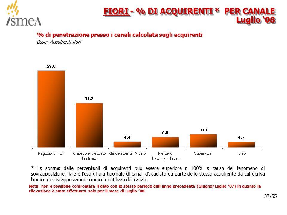© 2005 ISMEA-Il mercato dei prodotti floricoli Job 6300 37/36 37/55 Base: Acquirenti fiori % di penetrazione presso i canali calcolata sugli acquirent