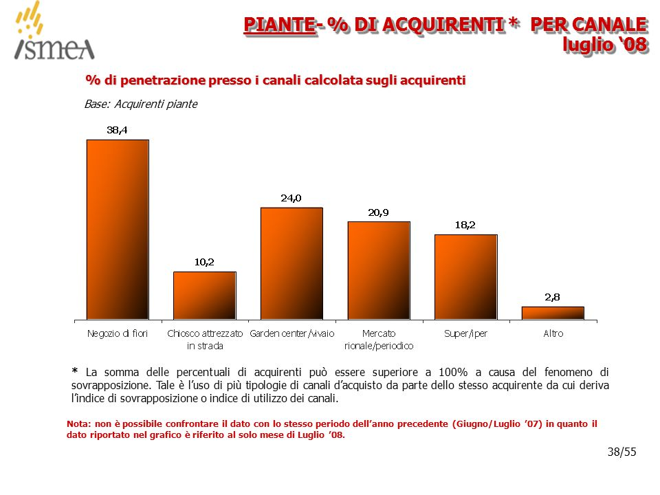© 2005 ISMEA-Il mercato dei prodotti floricoli Job 6300 38/36 38/55 Base: Acquirenti piante % di penetrazione presso i canali calcolata sugli acquiren