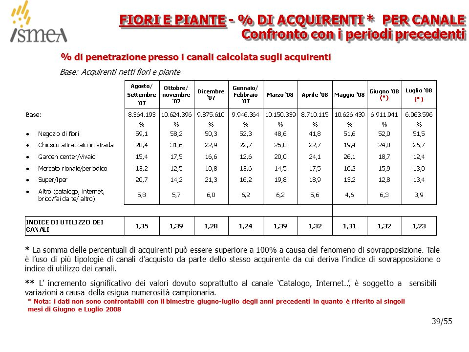 © 2005 ISMEA-Il mercato dei prodotti floricoli Job 6300 39/36 39/55 FIORI E PIANTE - % DI ACQUIRENTI * PER CANALE Confronto con i periodi precedenti * La somma delle percentuali di acquirenti può essere superiore a 100% a causa del fenomeno di sovrapposizione.