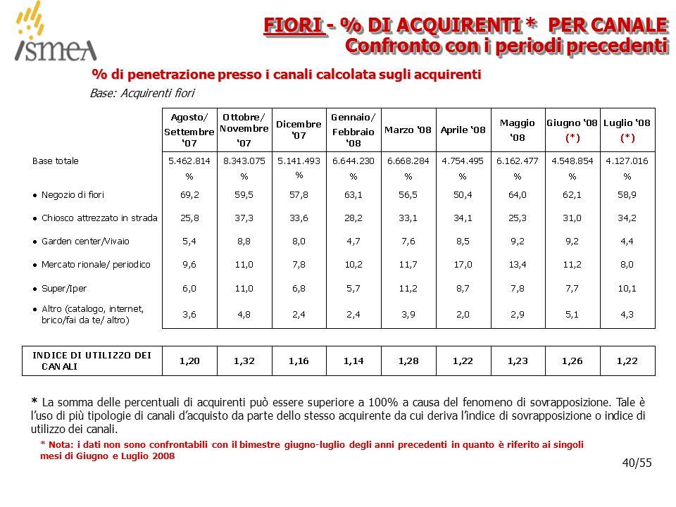 © 2005 ISMEA-Il mercato dei prodotti floricoli Job 6300 40/36 40/55 % di penetrazione presso i canali calcolata sugli acquirenti FIORI - % DI ACQUIREN
