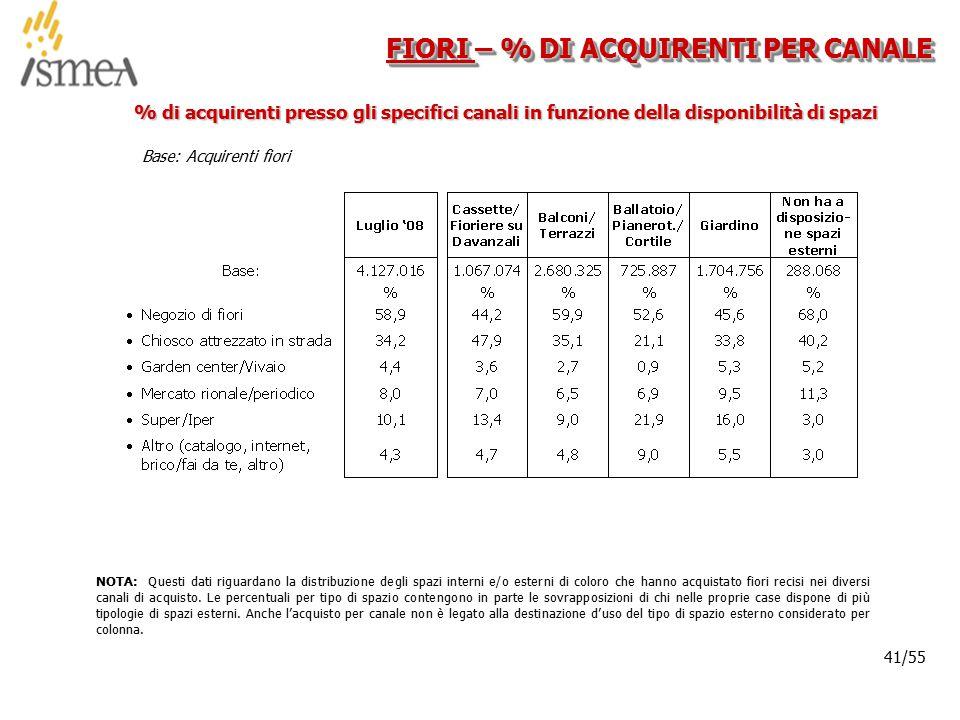 © 2005 ISMEA-Il mercato dei prodotti floricoli Job 6300 41/36 41/55 FIORI – % DI ACQUIRENTI PER CANALE Base: Acquirenti fiori % di acquirenti presso g