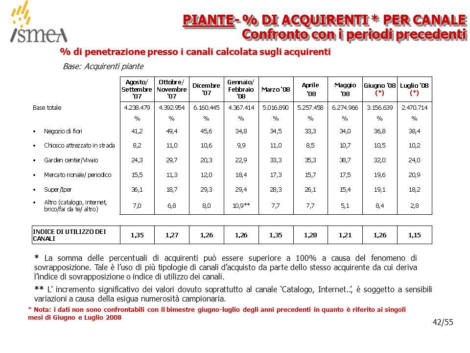 © 2005 ISMEA-Il mercato dei prodotti floricoli Job 6300 42/36 42/55 % di penetrazione presso i canali calcolata sugli acquirenti PIANTE- % DI ACQUIREN