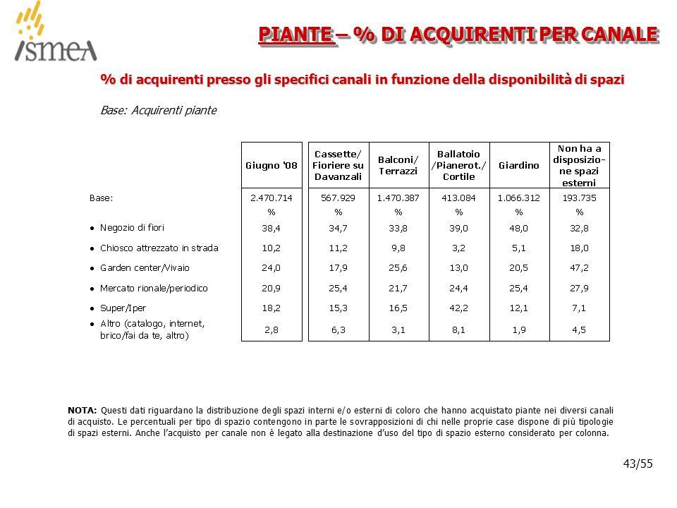 © 2005 ISMEA-Il mercato dei prodotti floricoli Job 6300 43/36 43/55 Base: Acquirenti piante PIANTE – % DI ACQUIRENTI PER CANALE % di acquirenti presso