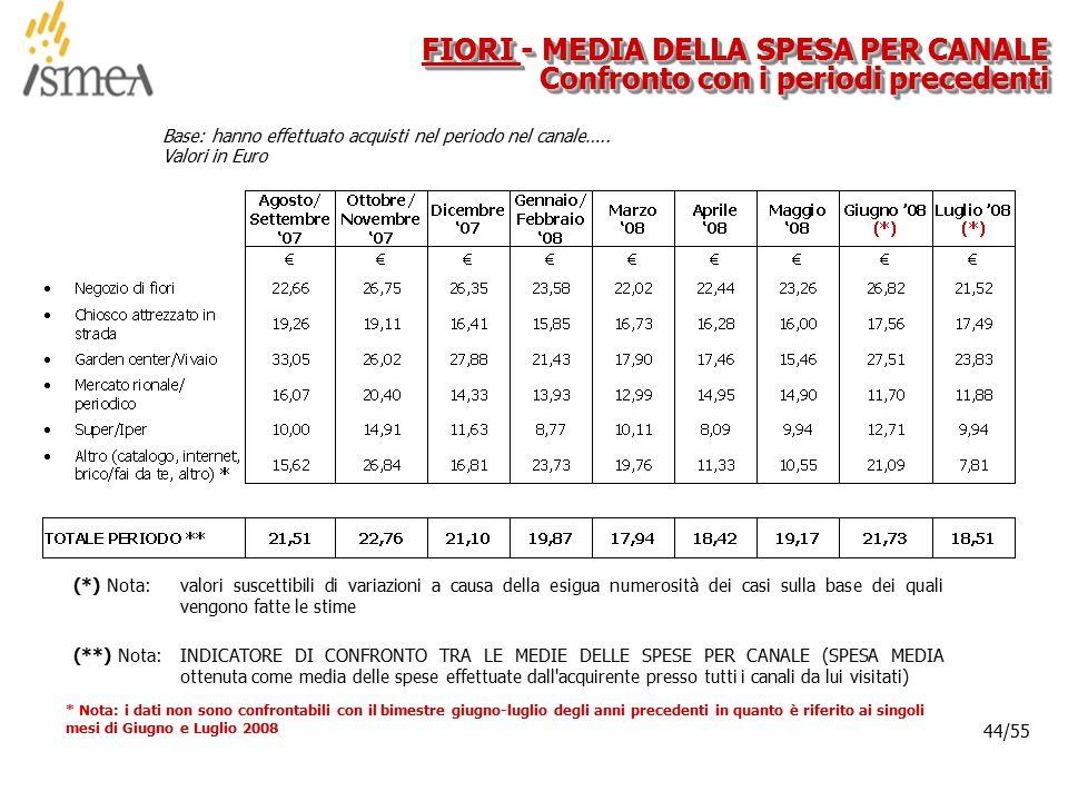 © 2005 ISMEA-Il mercato dei prodotti floricoli Job 6300 44/36 44/55 Base: hanno effettuato acquisti nel periodo nel canale….. Valori in Euro FIORI - M