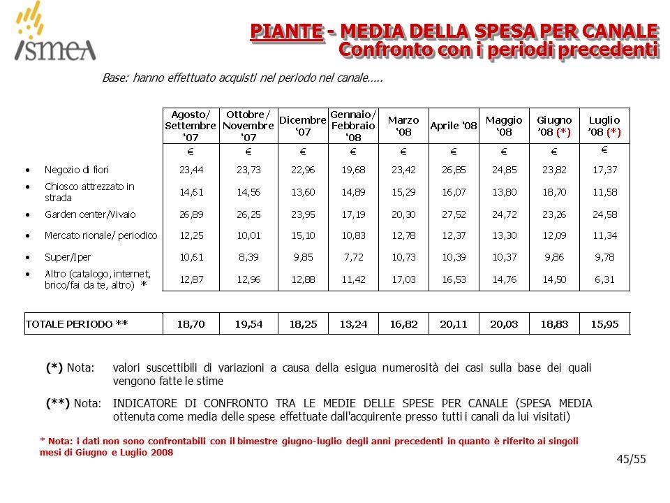 © 2005 ISMEA-Il mercato dei prodotti floricoli Job 6300 45/36 45/55 Base: hanno effettuato acquisti nel periodo nel canale….. PIANTE - MEDIA DELLA SPE