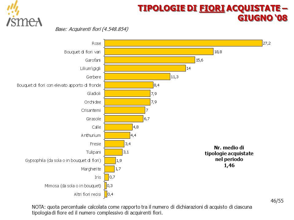 © 2005 ISMEA-Il mercato dei prodotti floricoli Job 6300 46/36 46/55 TIPOLOGIE DI FIORI ACQUISTATE – GIUGNO '08 Base: Acquirenti fiori (4.548.854) NOTA: quota percentuale calcolata come rapporto tra il numero di dichiarazioni di acquisto di ciascuna tipologia di fiore ed il numero complessivo di acquirenti fiori.
