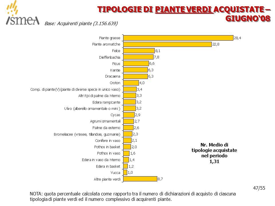 © 2005 ISMEA-Il mercato dei prodotti floricoli Job 6300 47/36 47/55 TIPOLOGIE DI PIANTE VERDI ACQUISTATE – GIUGNO'08 NOTA: quota percentuale calcolata