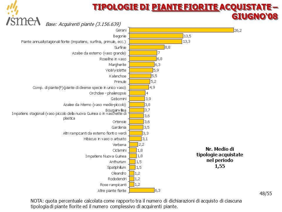 © 2005 ISMEA-Il mercato dei prodotti floricoli Job 6300 48/36 48/55 TIPOLOGIE DI PIANTE FIORITE ACQUISTATE – GIUGNO'08 NOTA: quota percentuale calcola