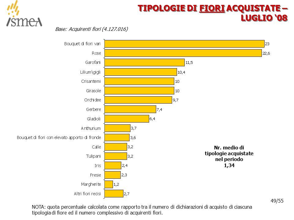 © 2005 ISMEA-Il mercato dei prodotti floricoli Job 6300 49/36 49/55 TIPOLOGIE DI FIORI ACQUISTATE – LUGLIO '08 Base: Acquirenti fiori (4.127.016) NOTA: quota percentuale calcolata come rapporto tra il numero di dichiarazioni di acquisto di ciascuna tipologia di fiore ed il numero complessivo di acquirenti fiori.