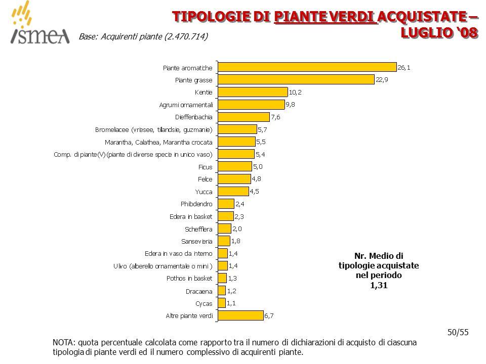 © 2005 ISMEA-Il mercato dei prodotti floricoli Job 6300 50/36 50/55 TIPOLOGIE DI PIANTE VERDI ACQUISTATE – LUGLIO '08 NOTA: quota percentuale calcolat