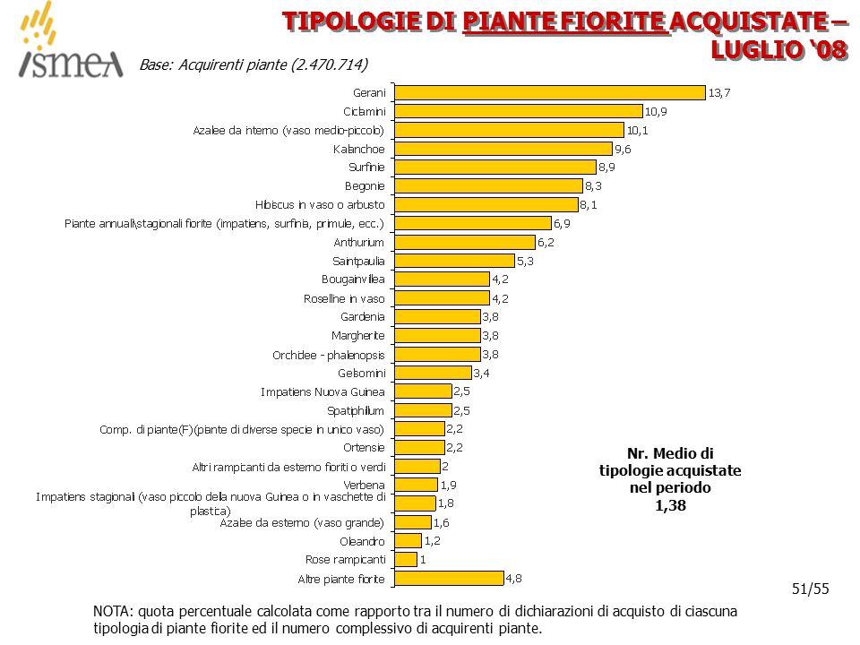 © 2005 ISMEA-Il mercato dei prodotti floricoli Job 6300 51/36 51/55 TIPOLOGIE DI PIANTE FIORITE ACQUISTATE – LUGLIO '08 NOTA: quota percentuale calcol