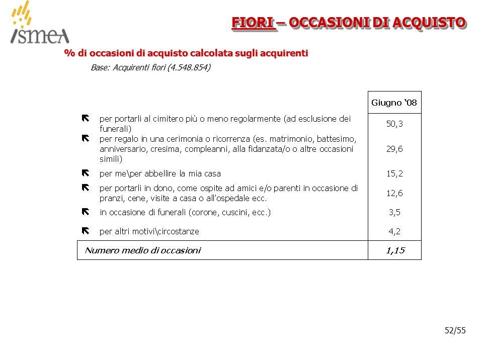 © 2005 ISMEA-Il mercato dei prodotti floricoli Job 6300 52/36 52/55 FIORI – OCCASIONI DI ACQUISTO % di occasioni di acquisto calcolata sugli acquirent