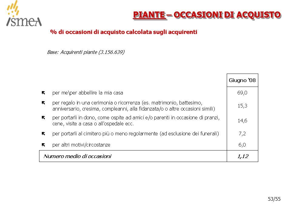© 2005 ISMEA-Il mercato dei prodotti floricoli Job 6300 53/36 53/55 PIANTE – OCCASIONI DI ACQUISTO % di occasioni di acquisto calcolata sugli acquirenti Base: Acquirenti piante (3.156.639)