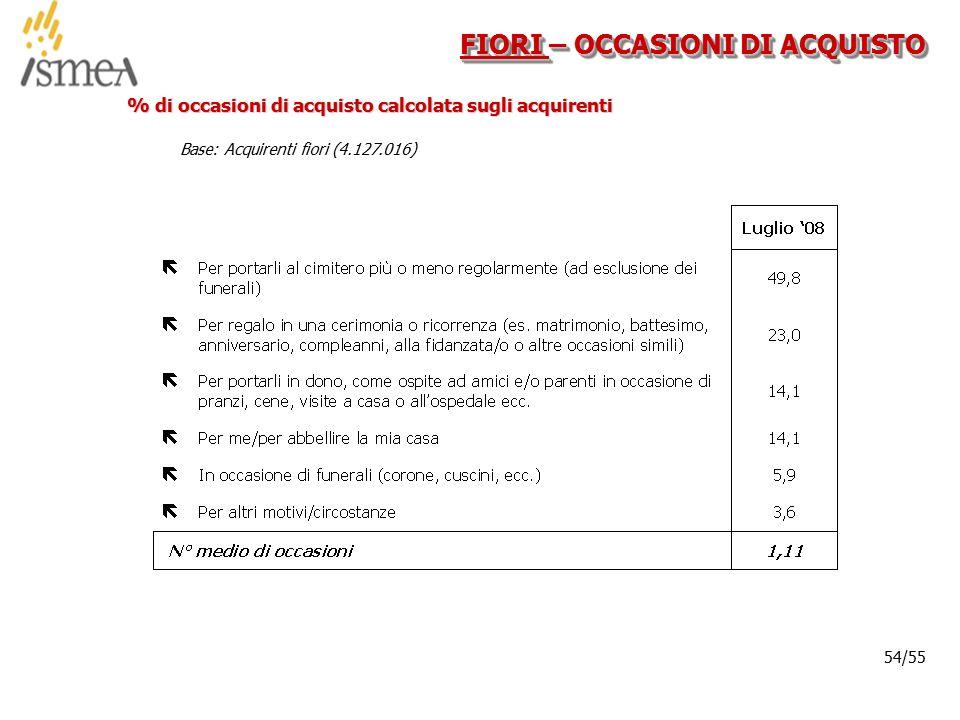 © 2005 ISMEA-Il mercato dei prodotti floricoli Job 6300 54/36 54/55 FIORI – OCCASIONI DI ACQUISTO % di occasioni di acquisto calcolata sugli acquirenti Base: Acquirenti fiori (4.127.016)
