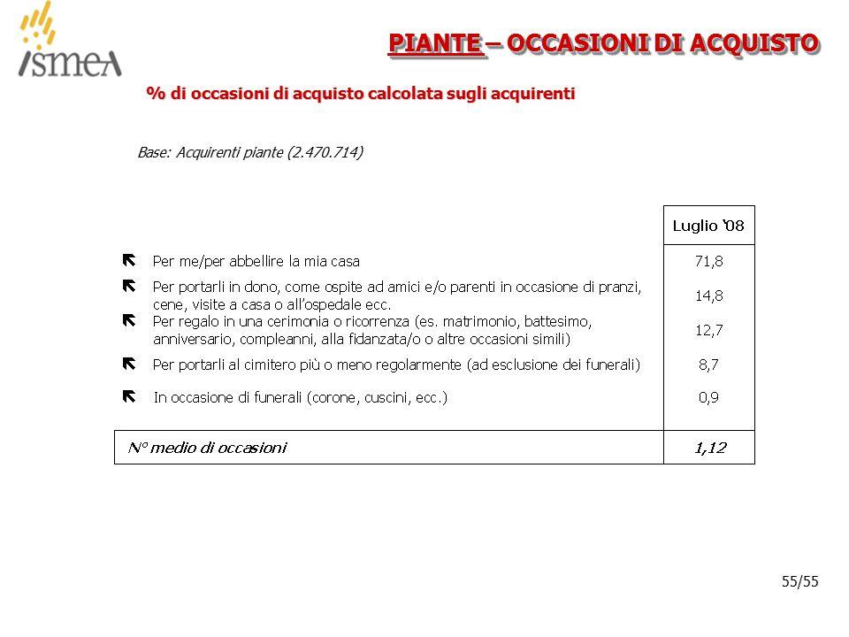 © 2005 ISMEA-Il mercato dei prodotti floricoli Job 6300 55/36 55/55 PIANTE – OCCASIONI DI ACQUISTO % di occasioni di acquisto calcolata sugli acquirenti Base: Acquirenti piante (2.470.714)