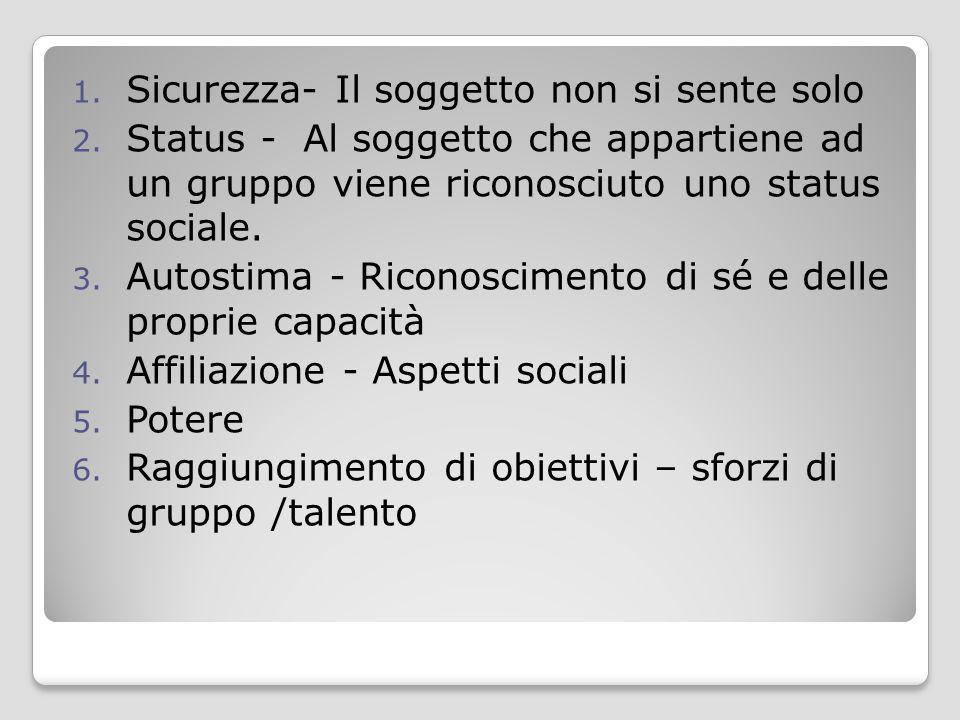 1. Sicurezza- Il soggetto non si sente solo 2. Status - Al soggetto che appartiene ad un gruppo viene riconosciuto uno status sociale. 3. Autostima -