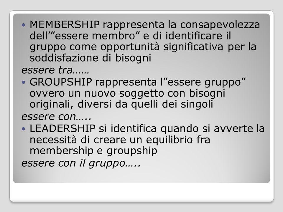 """MEMBERSHIP rappresenta la consapevolezza dell'""""essere membro"""" e di identificare il gruppo come opportunità significativa per la soddisfazione di bisog"""
