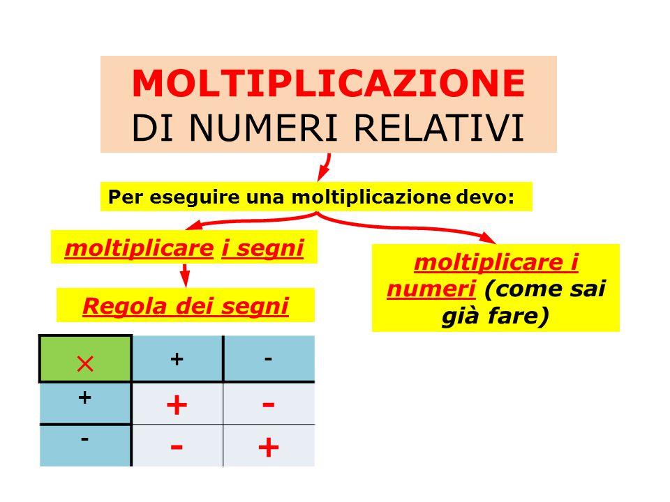 MOLTIPLICAZIONE DI NUMERI RELATIVI Per eseguire una moltiplicazione devo: moltiplicare i numeri (come sai già fare) moltiplicare i segni Regola dei segni  +- + +- - -+