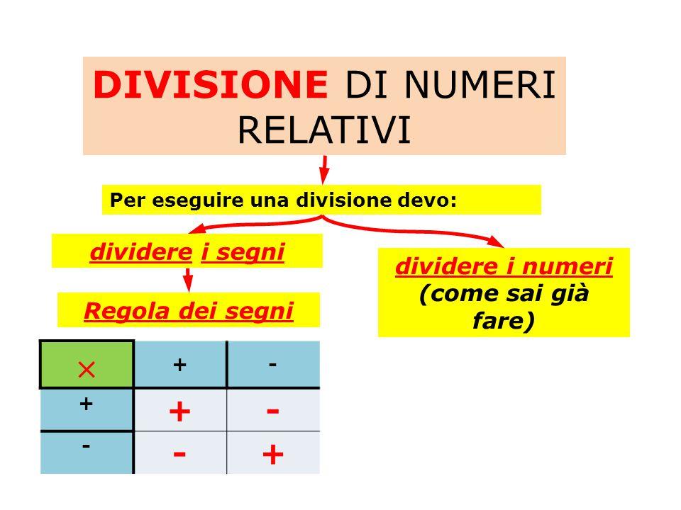 DIVISIONE DI NUMERI RELATIVI Per eseguire una divisione devo: dividere i numeri (come sai già fare) dividere i segni Regola dei segni  +- + +- - -+