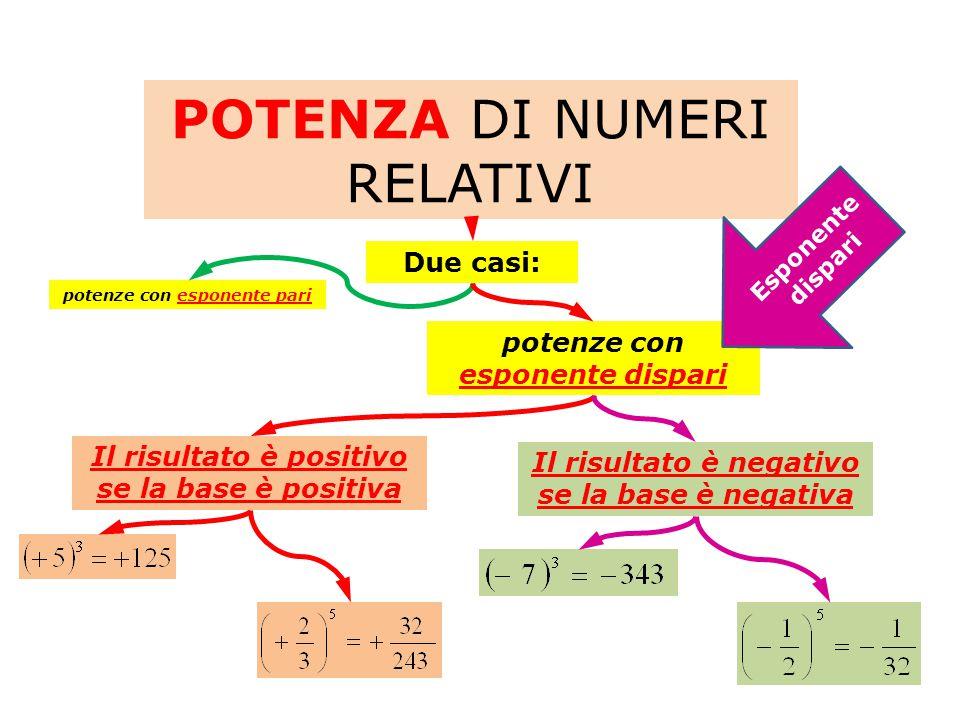 POTENZA DI NUMERI RELATIVI Due casi: potenze con esponente dispari potenze con esponente pari Il risultato è positivo se la base è positiva Il risultato è negativo se la base è negativa Esponente dispari