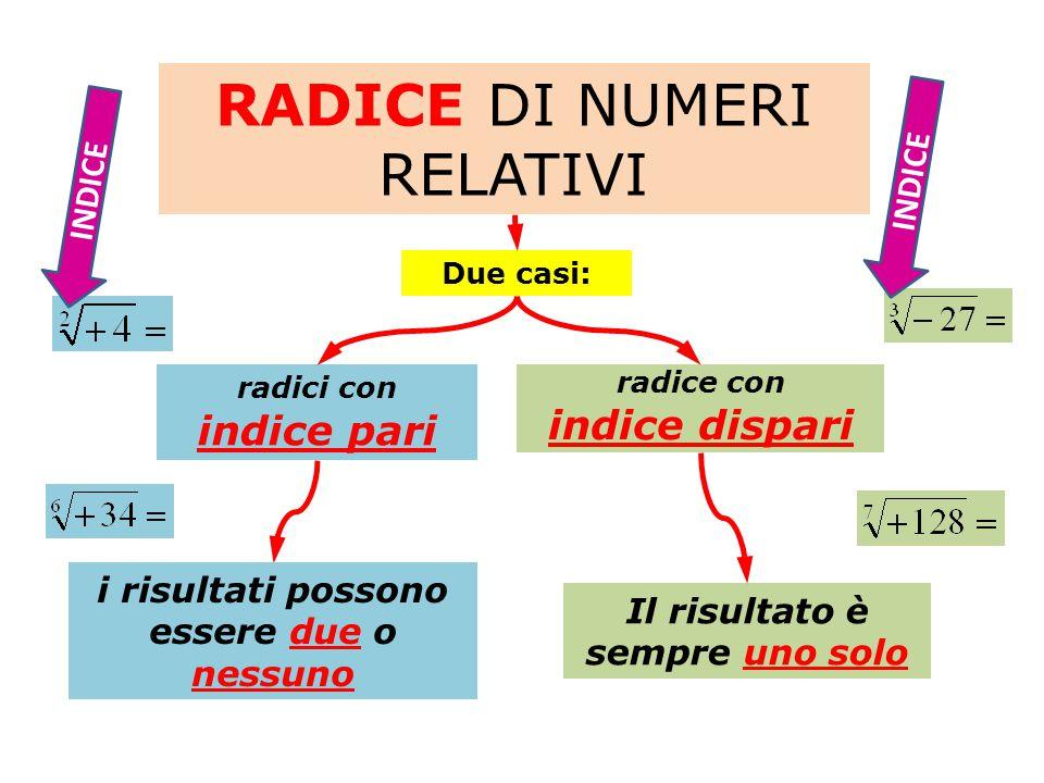 RADICE DI NUMERI RELATIVI radici con indice pari DUE RISULTATI INDICE NESSUN RISULTATO Perché moltiplicando tra loro due, quattro, sei, ecc.