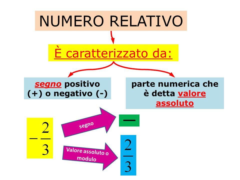 NUMERI RELATIVI Numeri interi relativi (N) Numeri razionali relativi (Q) Numeri irrazionali relativi (I) +2; -2; +3; -45; -123
