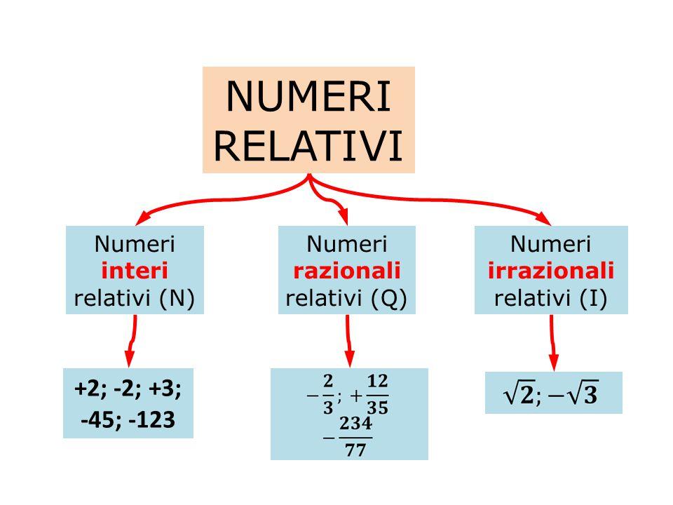 NUMERI RELATIVI Concordi (stesso segno) Discordi (segno opposto) Positivi Negativi Opposti sono numeri discordi di uguale valore assoluto
