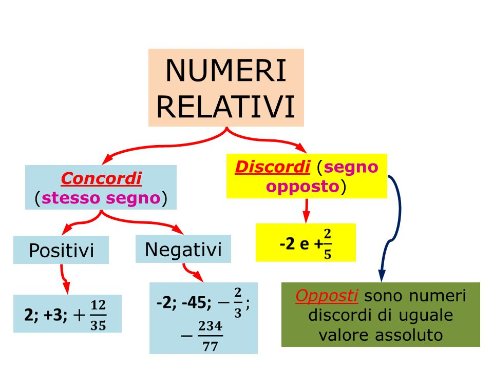 CONFRONTO TRA NUMERI RELATIVI Fra due numeri discordi è maggiore ( >) quello positivo.