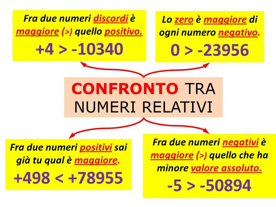 CONFRONTO TRA NUMERI RELATIVI Se non ti ricordi tutte queste «regole» disegna i numeri (punti) su una retta graduata e il più a destra è il più grande