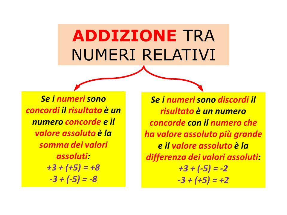 ADDIZIONE TRA NUMERI RELATIVI Se i numeri sono concordi il risultato è un numero concorde e il valore assoluto è la somma dei valori assoluti: +3 + (+5) = +8 -3 + (-5) = -8 Se i numeri sono discordi il risultato è un numero concorde con il numero che ha valore assoluto più grande e il valore assoluto è la differenza dei valori assoluti: +3 + (-5) = -2 -3 + (+5) = +2