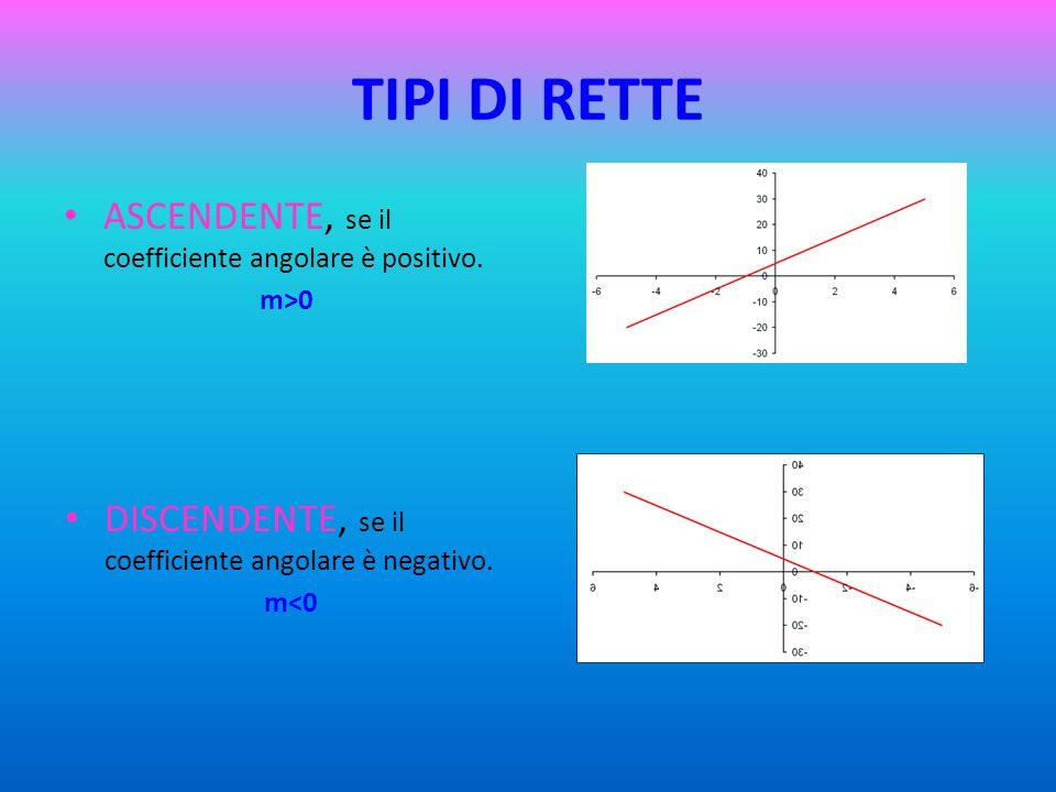 TIPI DI RETTE ASCENDENTE, se il coefficiente angolare è positivo.