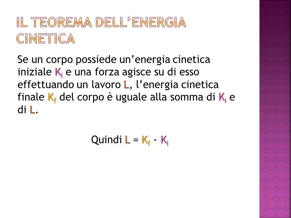 K i L K f K i L Se un corpo possiede un'energia cinetica iniziale K i e una forza agisce su di esso effettuando un lavoro L, l'energia cinetica finale K f del corpo è uguale alla somma di K i e di L.