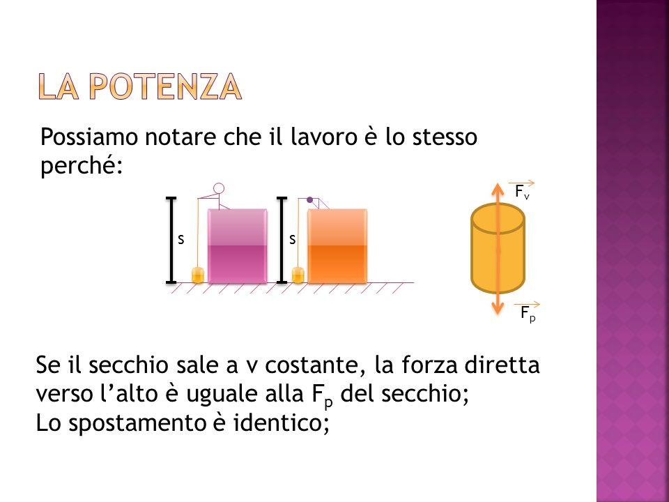 Possiamo notare che il lavoro è lo stesso perché: Se il secchio sale a v costante, la forza diretta verso l'alto è uguale alla F p del secchio; Lo spostamento è identico; FvFv FpFp ss