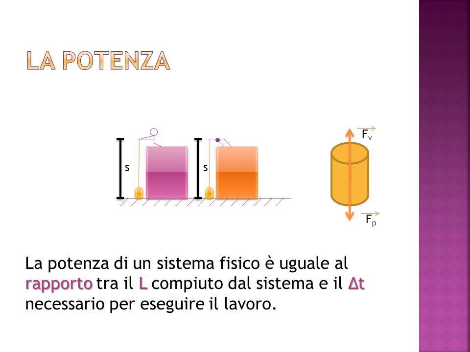 FvFv FpFp ss rapportoLΔt La potenza di un sistema fisico è uguale al rapporto tra il L compiuto dal sistema e il Δt necessario per eseguire il lavoro.