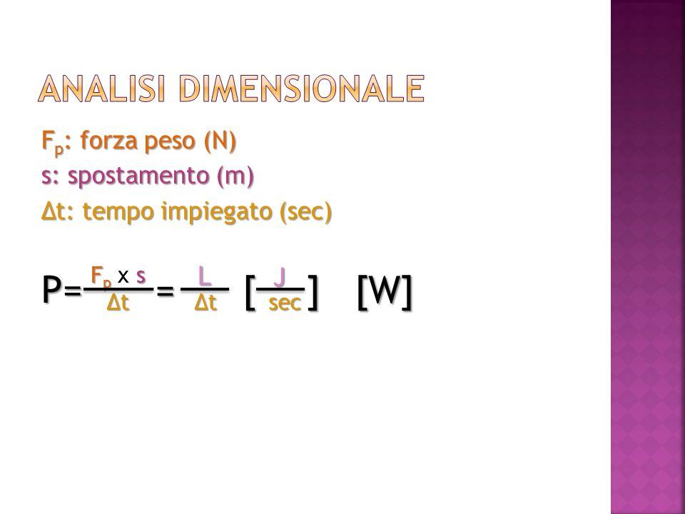 Fp: forza peso (N) s: spostamento (m) Δt: tempo impiegato (sec) P= F p s F p x s ΔtΔtΔtΔt = ΔtΔtΔtΔt L [ J sec ][W]