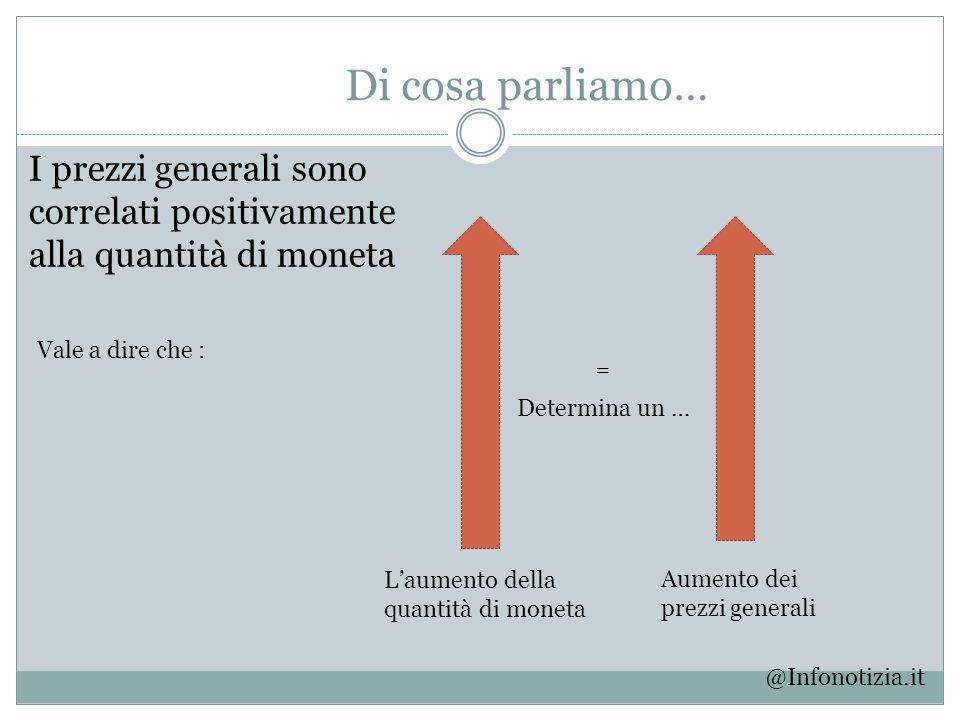 Di cosa parliamo… I prezzi generali sono correlati positivamente alla quantità di moneta Vale a dire che : @Infonotizia.it L'aumento della quantità di
