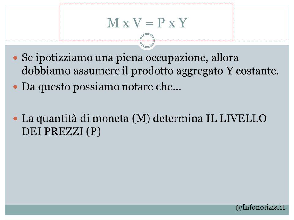 M x V = P x Y Se ipotizziamo una piena occupazione, allora dobbiamo assumere il prodotto aggregato Y costante. Da questo possiamo notare che… La quant