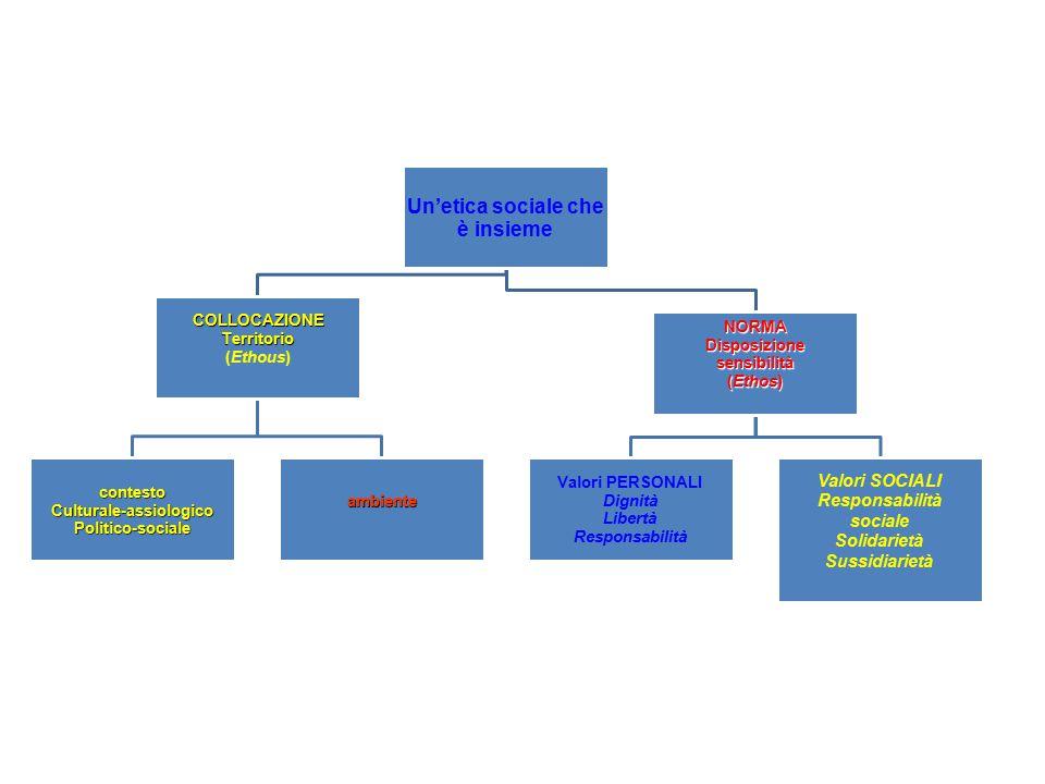 Un'etica sociale che è insieme COLLOCAZIONETerritorio (Ethous) contestoCulturale-assiologicoPolitico-socialeambiente NORMADisposizionesensibilità (Eth