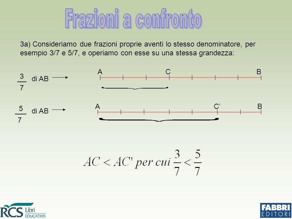 3a) Consideriamo due frazioni proprie aventi lo stesso denominatore, per esempio 3/7 e 5/7, e operiamo con esse su una stessa grandezza: 3 7 di AB ACB 5 7 AC'B