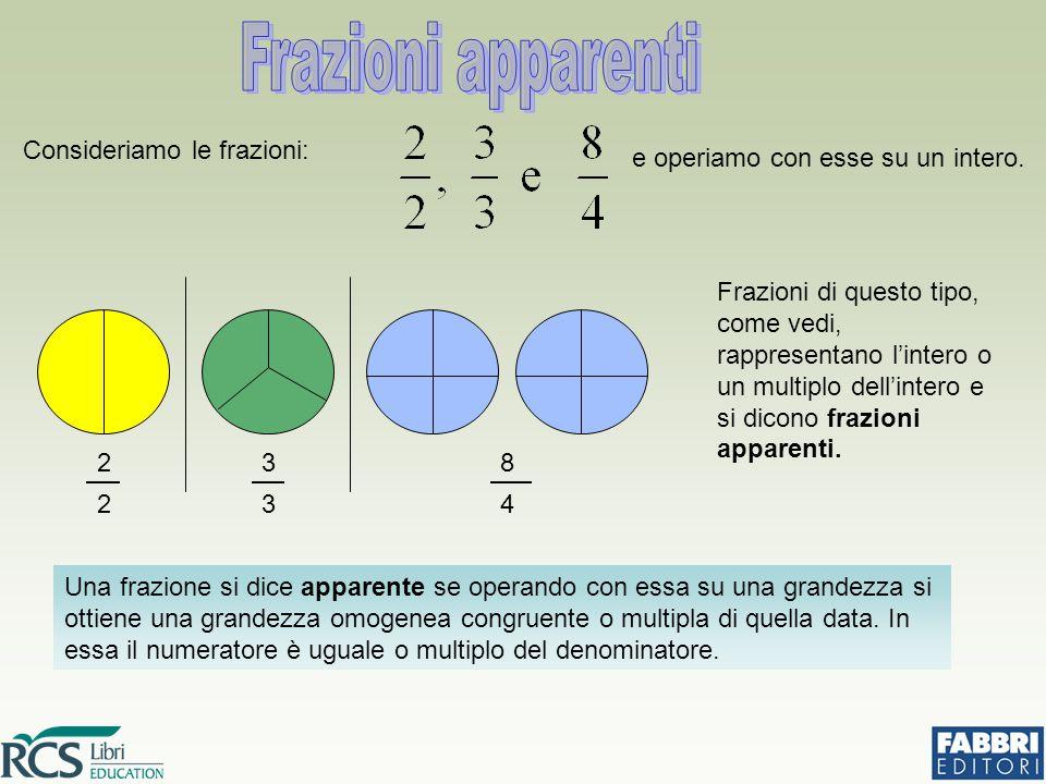 Frazioni di questo tipo, come vedi, rappresentano l'intero o un multiplo dell'intero e si dicono frazioni apparenti. Una frazione si dice apparente se