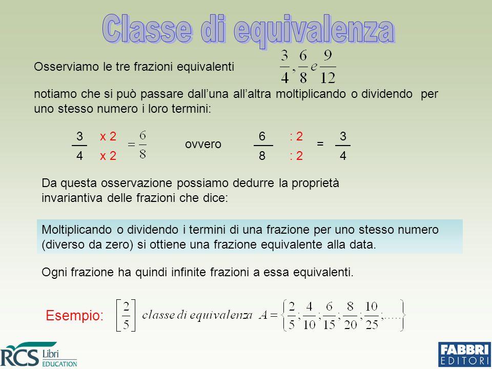 Osserviamo le tre frazioni equivalenti notiamo che si può passare dall'una all'altra moltiplicando o dividendo per uno stesso numero i loro termini: 3 4 x 2 ovvero 6 8 = : 2 3 4 Da questa osservazione possiamo dedurre la proprietà invariantiva delle frazioni che dice: Moltiplicando o dividendo i termini di una frazione per uno stesso numero (diverso da zero) si ottiene una frazione equivalente alla data.