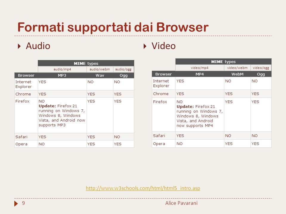 Formati supportati dai Browser Alice Pavarani9  Audio  Video MIME types audio/mp4audio/webmaudio/ogg BrowserMP3WavOgg Internet Explorer YESNO ChromeYES FirefoxNO Update: Firefox 21 running on Windows 7, Windows 8, Windows Vista, and Android now supports MP3 YES SafariYES NO OperaNOYES MIME types video/mp4video/webmvideo/ogg BrowserMP4WebMOgg Internet Explorer YESNO ChromeYES FirefoxNO Update: Firefox 21 running on Windows 7, Windows 8, Windows Vista, and Android now supports MP4 YES SafariYESNO OperaNOYES http://www.w3schools.com/html/html5_intro.asp
