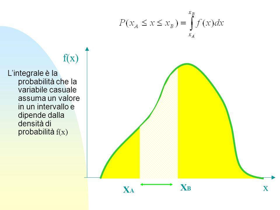L'integrale è la probabilità che la variabile casuale assuma un valore in un intervallo e dipende dalla densità di probabilità f(x) x f(x) XAXA XBXB