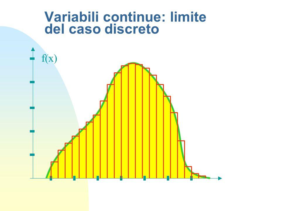 Variabili continue: limite del caso discreto f(x)